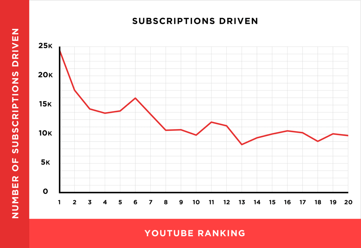 Subscriptions driven rankings