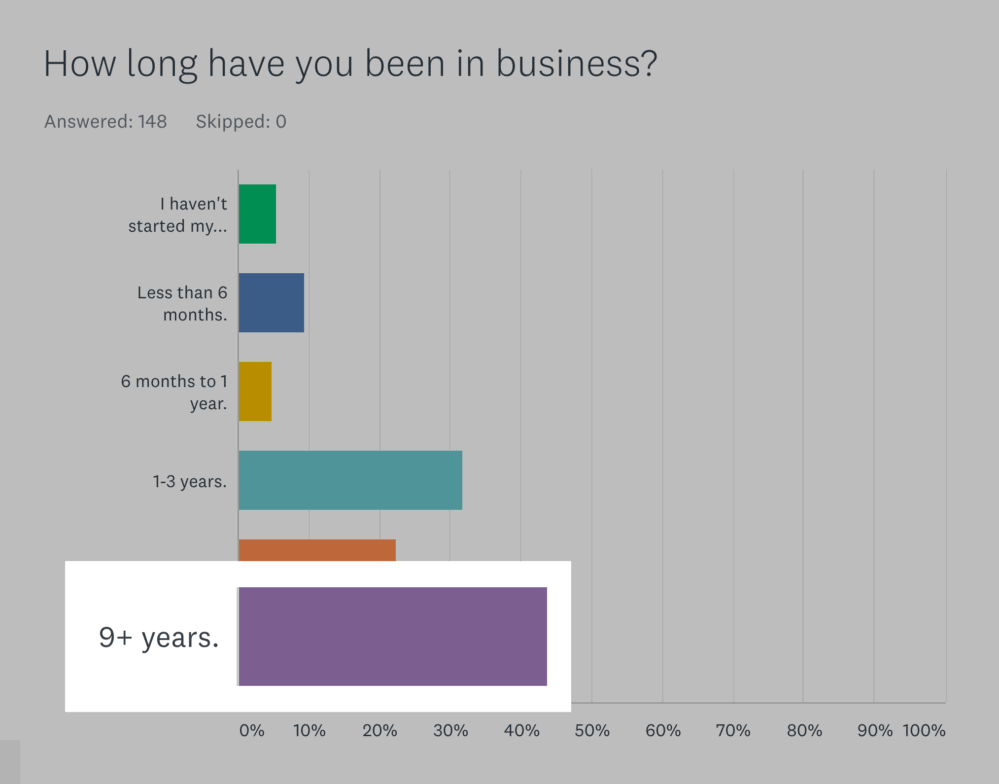 SurveyMonkey – 9+ years