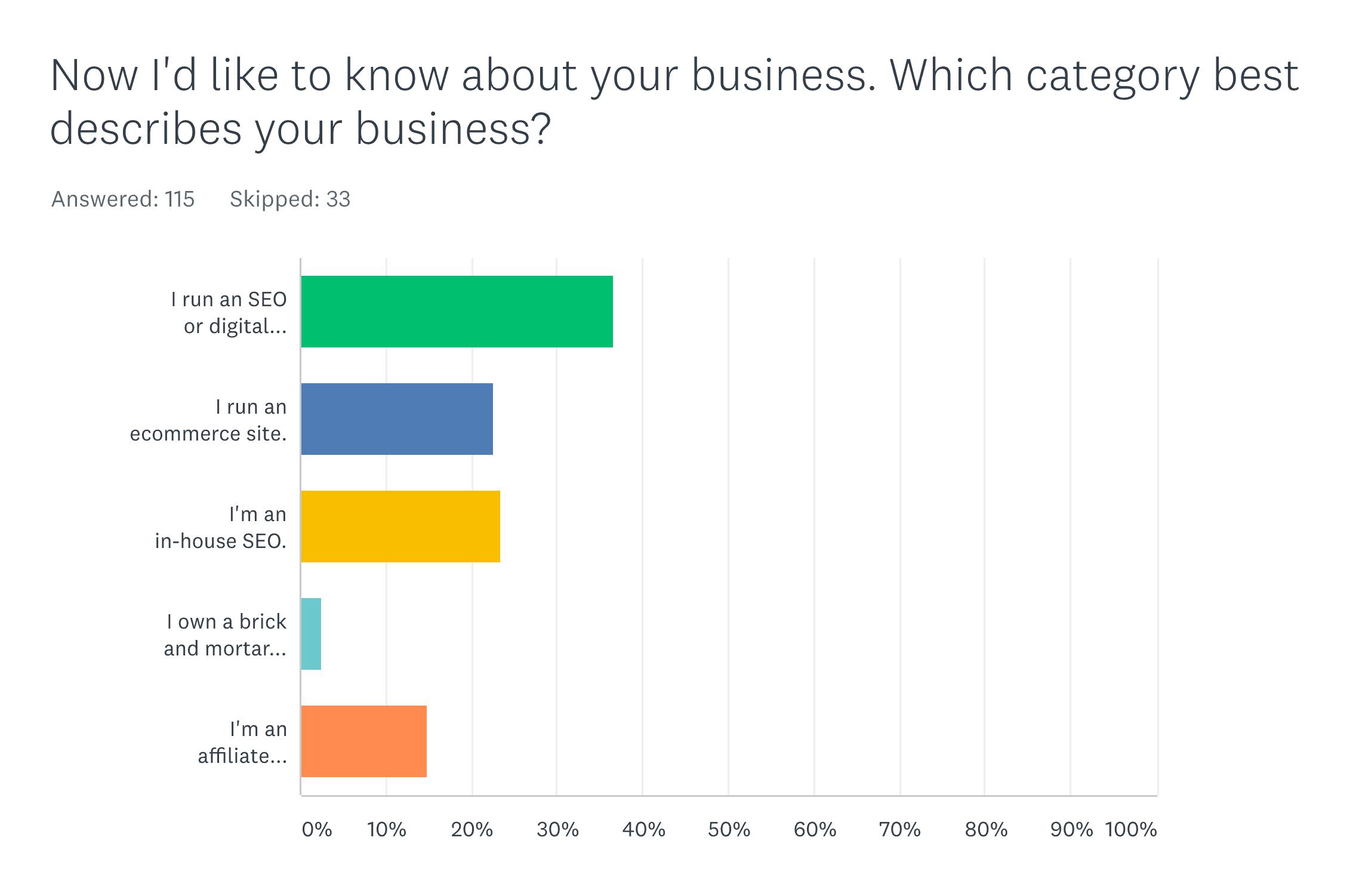 SurveyMonkey industries