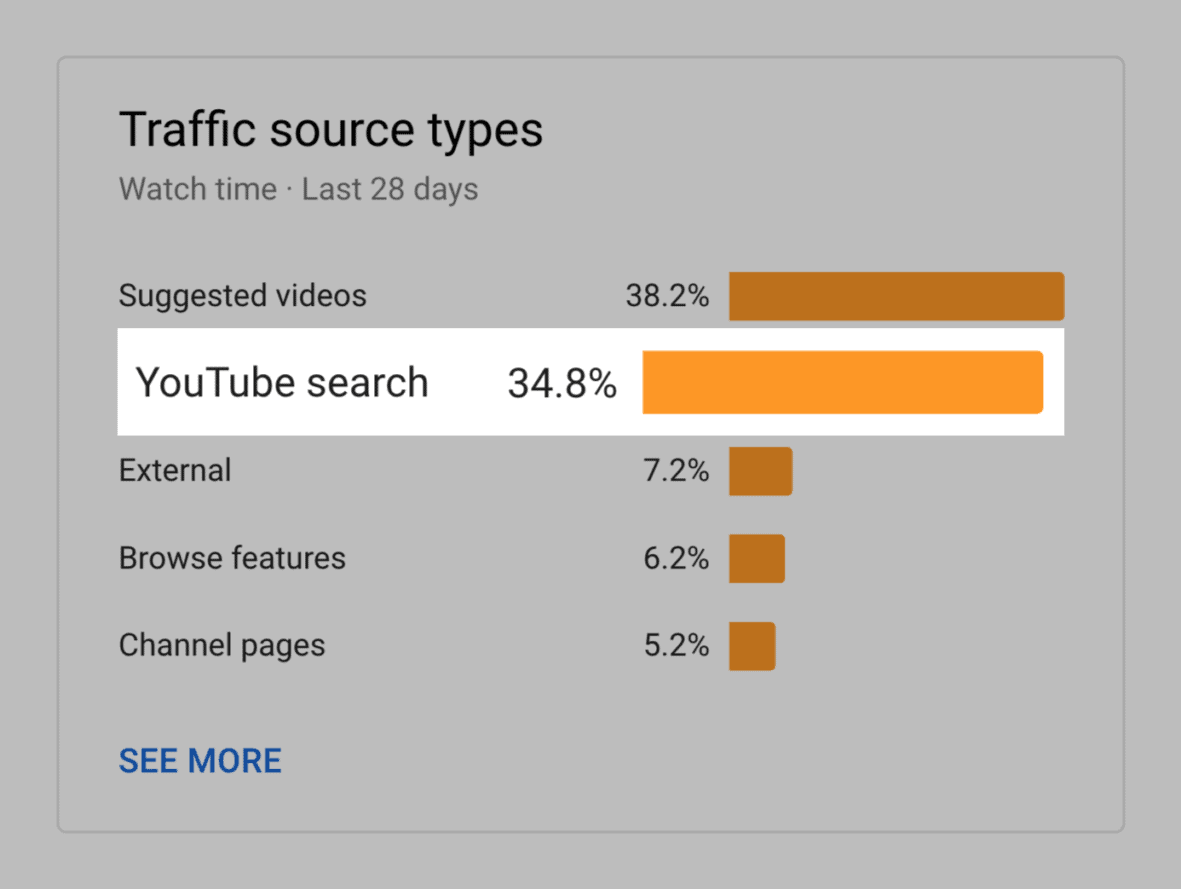 YouTube – YouTube Search traffic
