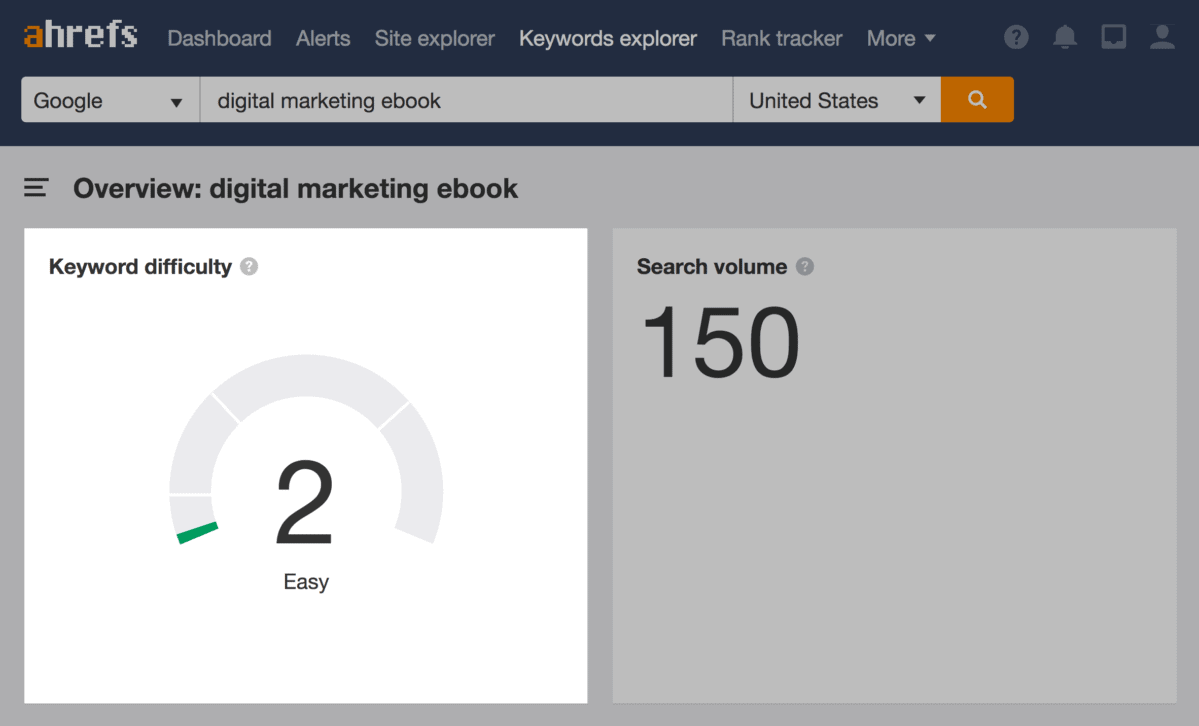 Ahrefs competition level