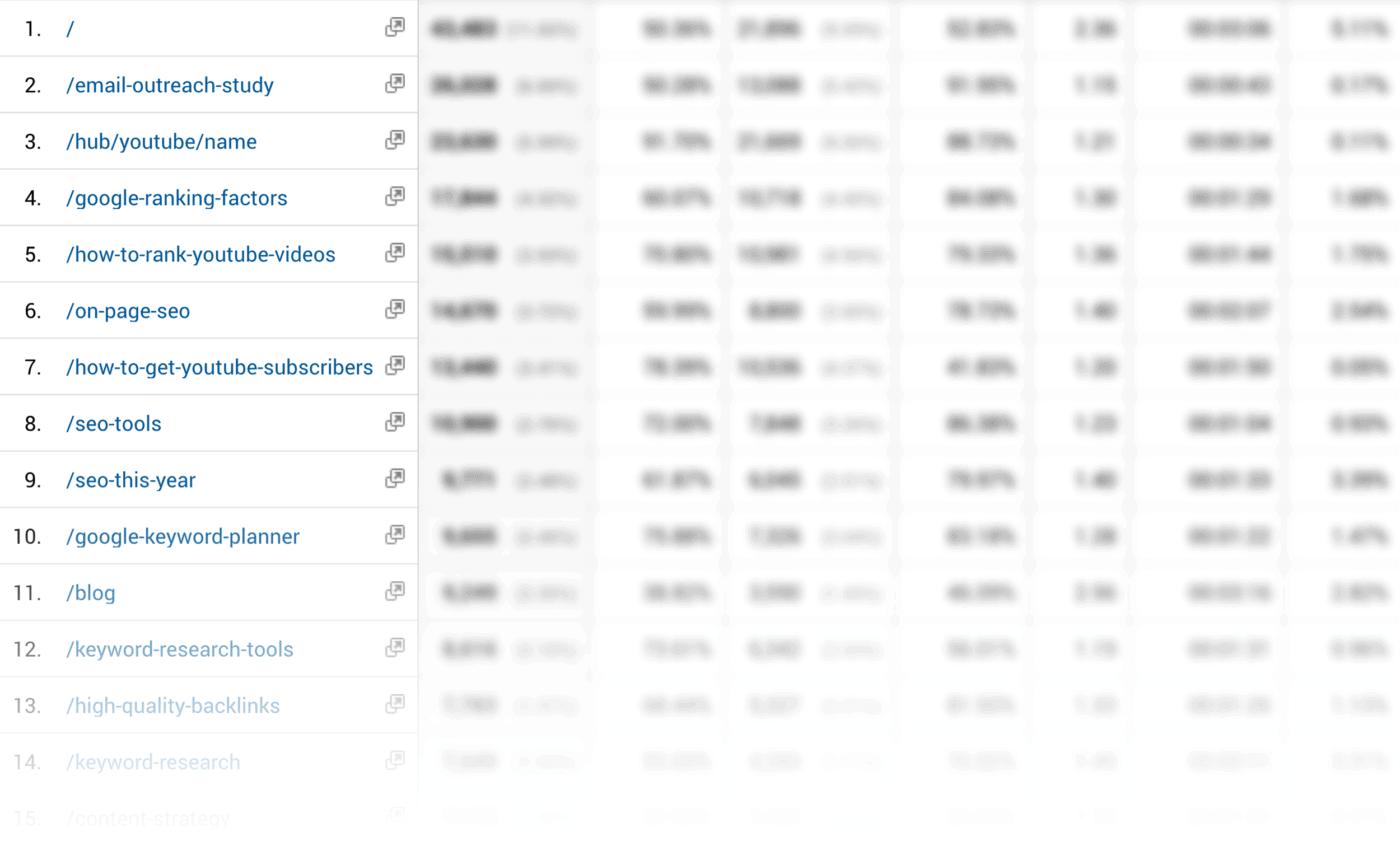 Analytics – Page list