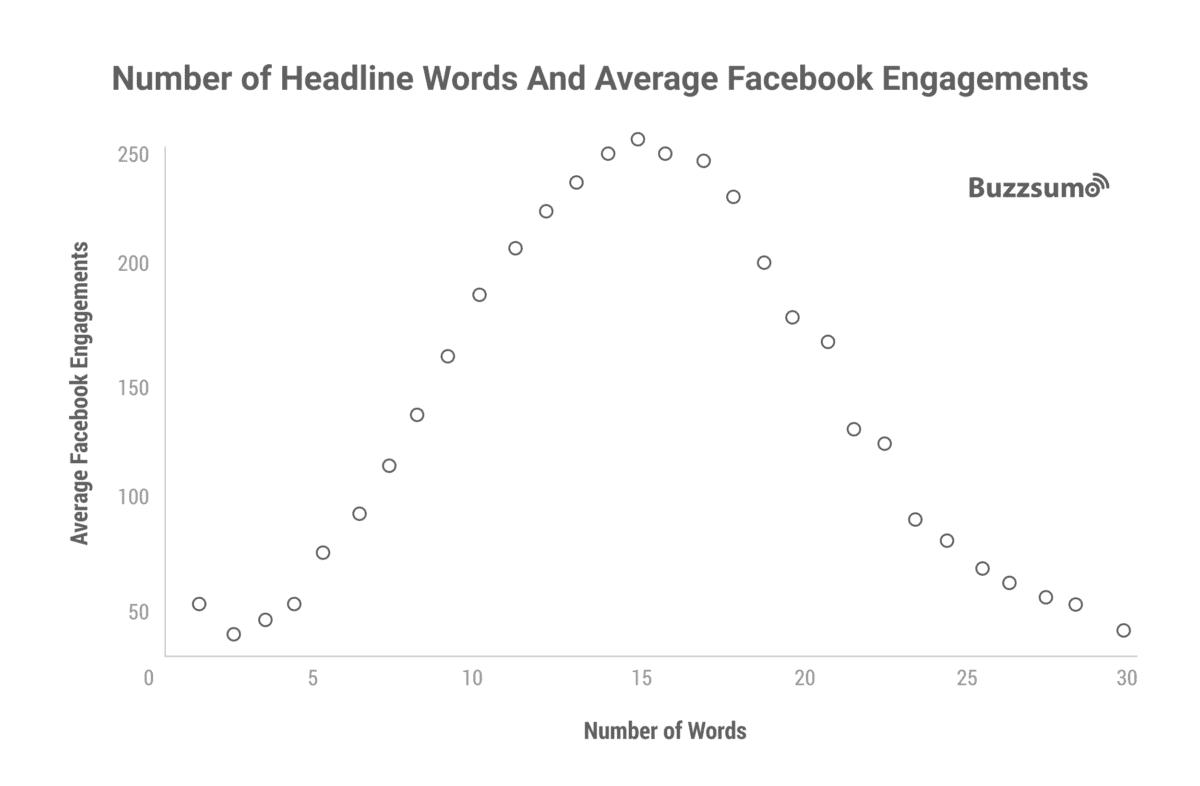 BuzzSumo chart