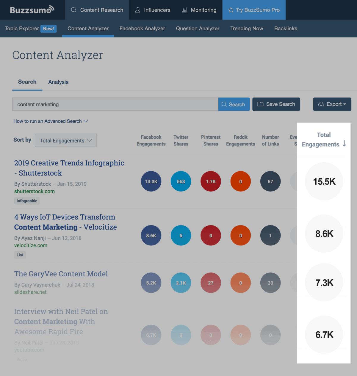 BuzzSumo – Total engagement