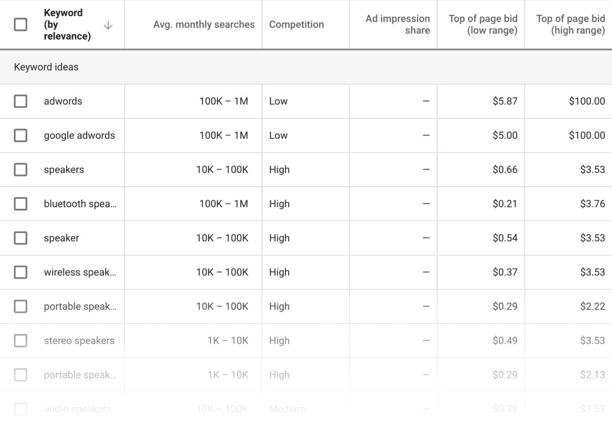 Google Keyword Planner (GKP) Results