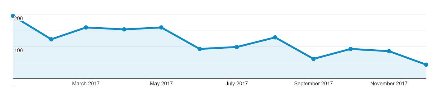 Google Analytics – Shot of Backlinko traffic drop