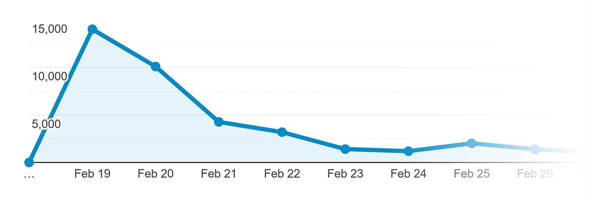 Google Analytics – Traffic for Content Study post