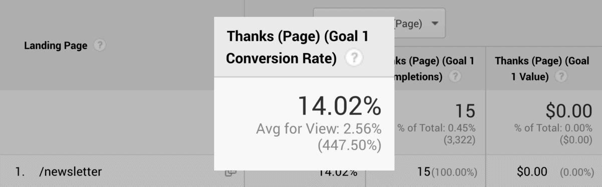 Newsletter conversion rate