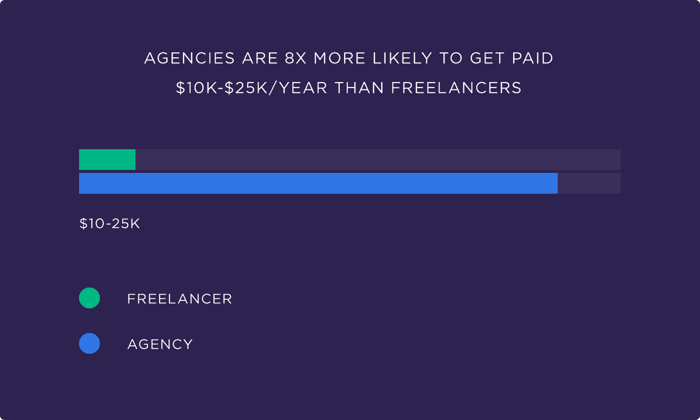 Agencies are 8X more likely to get paid $10k-$25k/year than freelancers