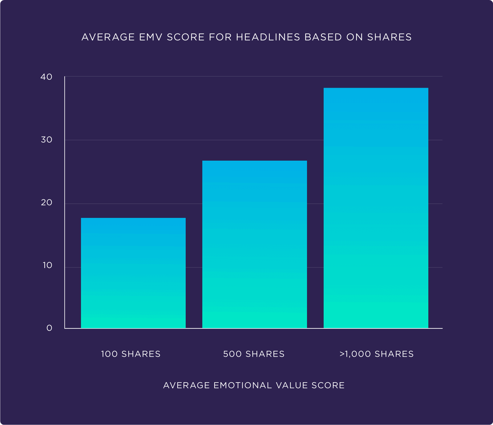Average EMV score for headlines based on shares