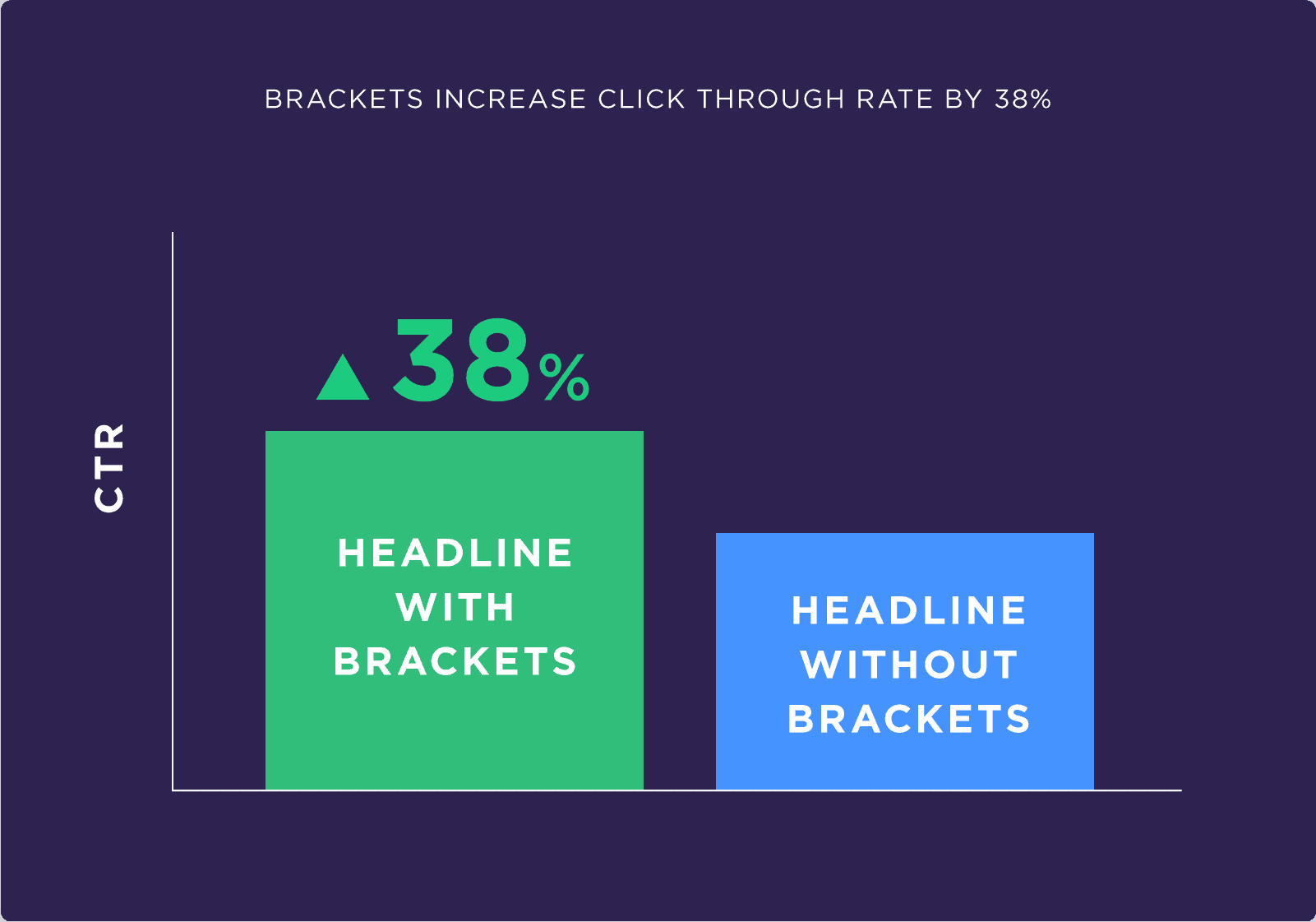 Brackets increase click through rate by 38%