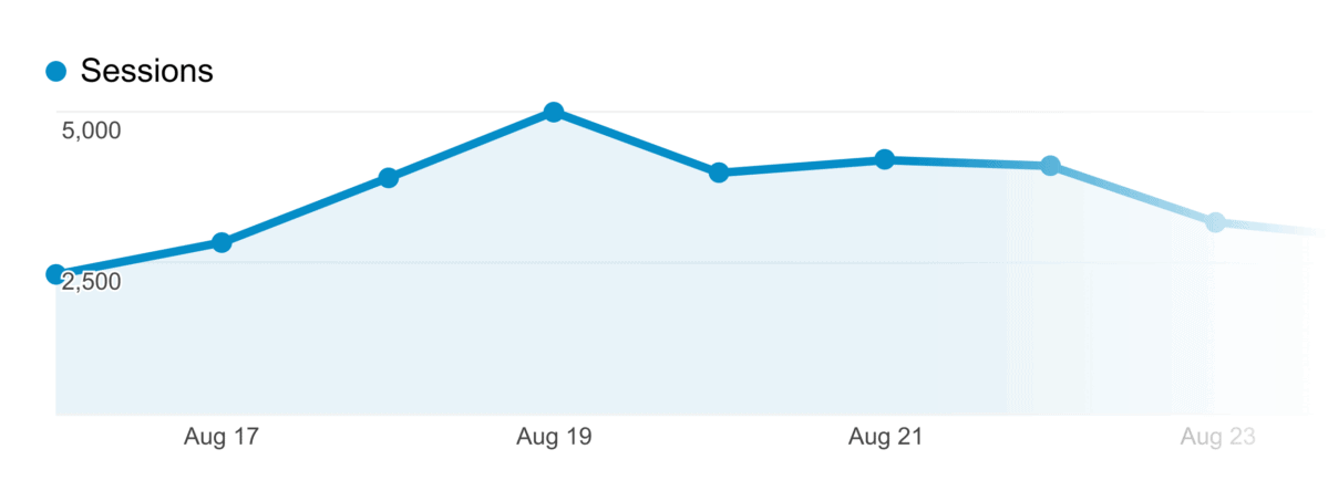 Chris Gimmer – Daily traffic stats
