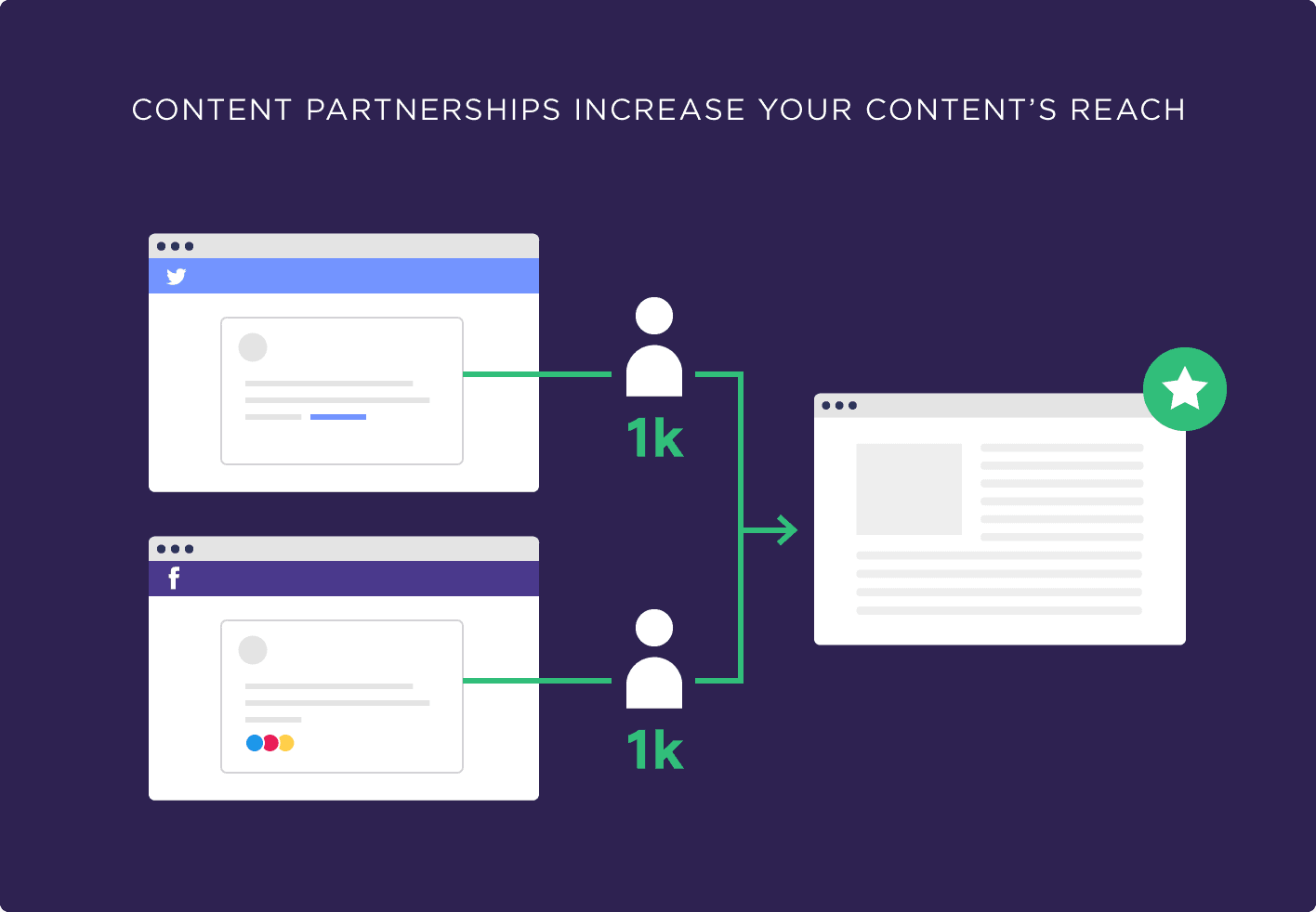 Content partnerships increase your content's reach