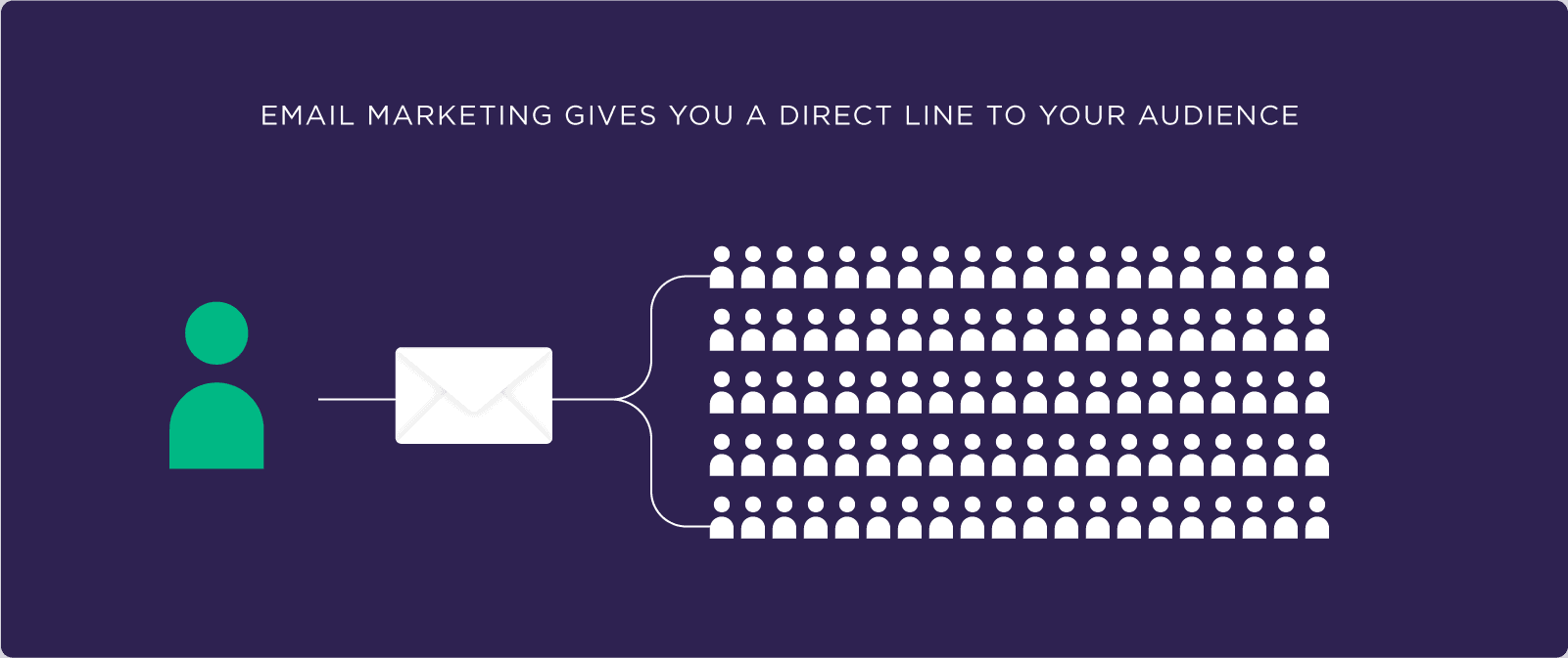Email marketing gives you a direct line to your audience