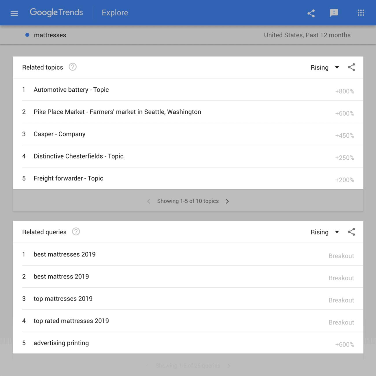"Google Trends – ""mattresses"" results"