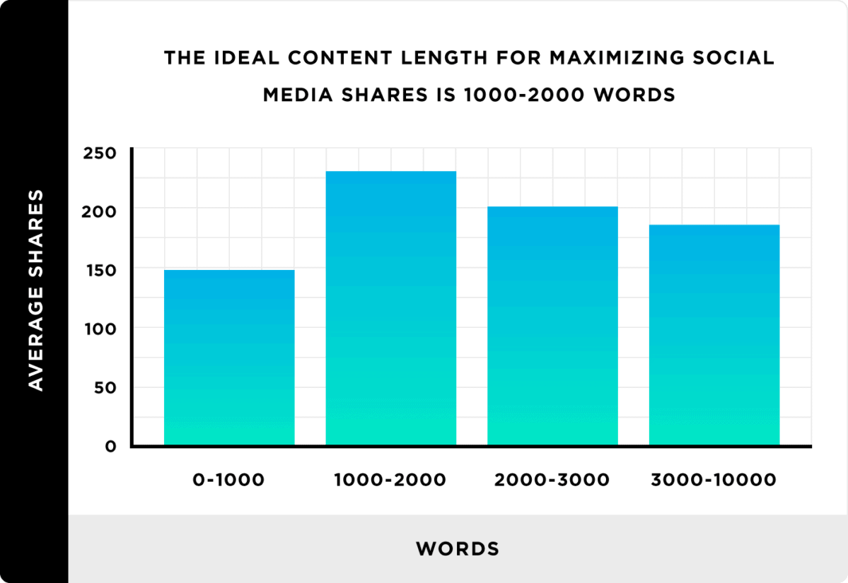 Longer content gets more shares