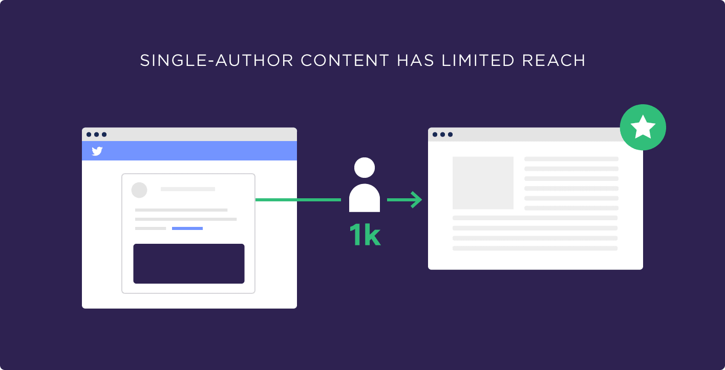 Single-author content has limited reach