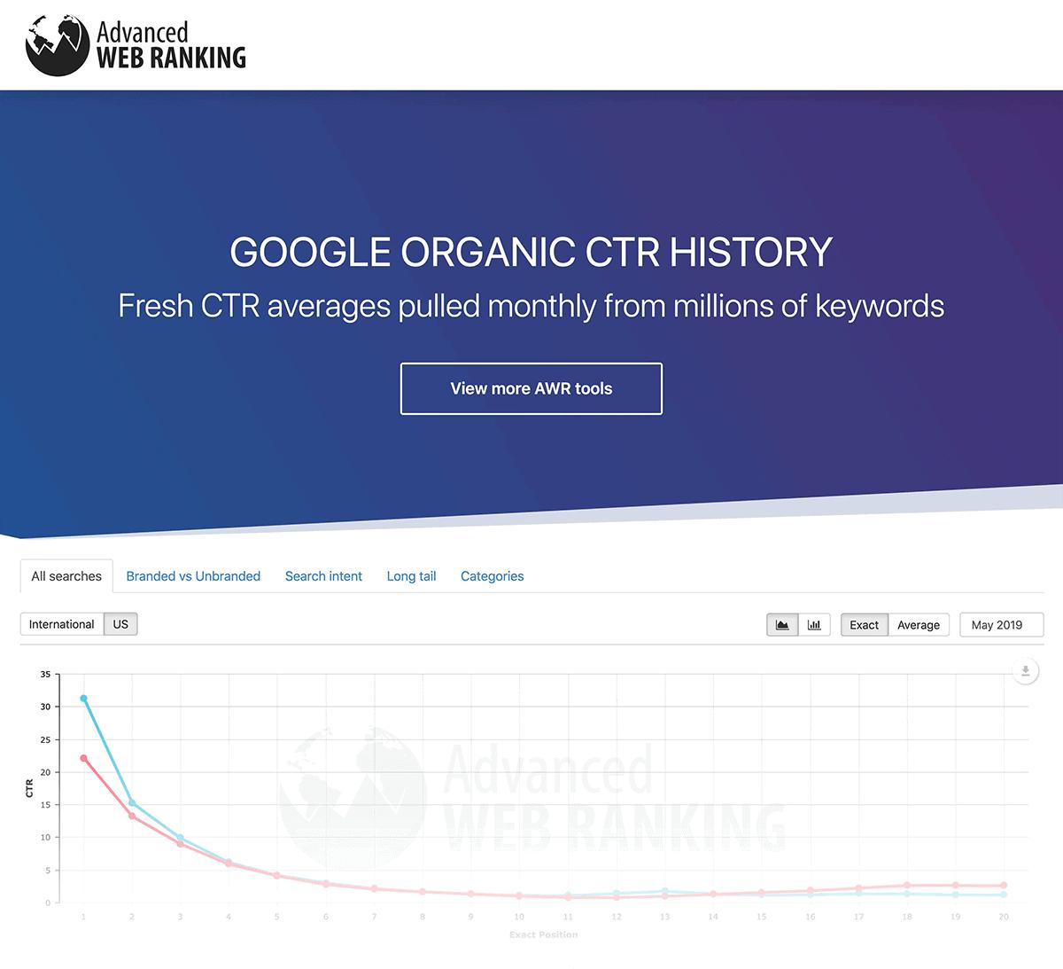 Advanced Web Ranking – CTR study