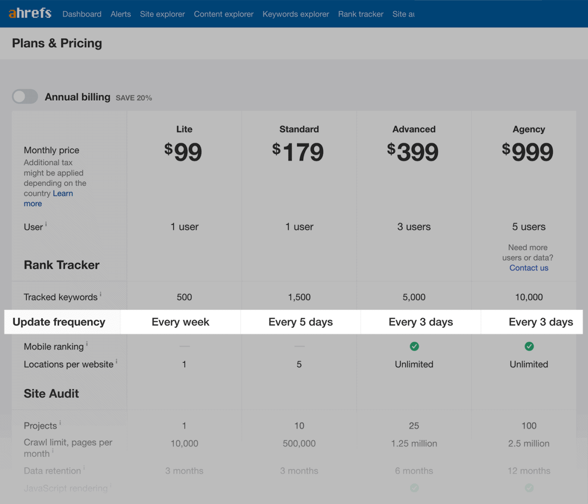 Ahrefs – Pricing – Update frequency