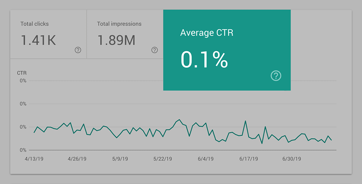Backlinko – Google Search Console post – Click Through Rate (CTR)