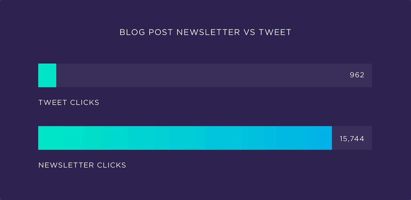 Blog Post Newsletter .vs. Tweet