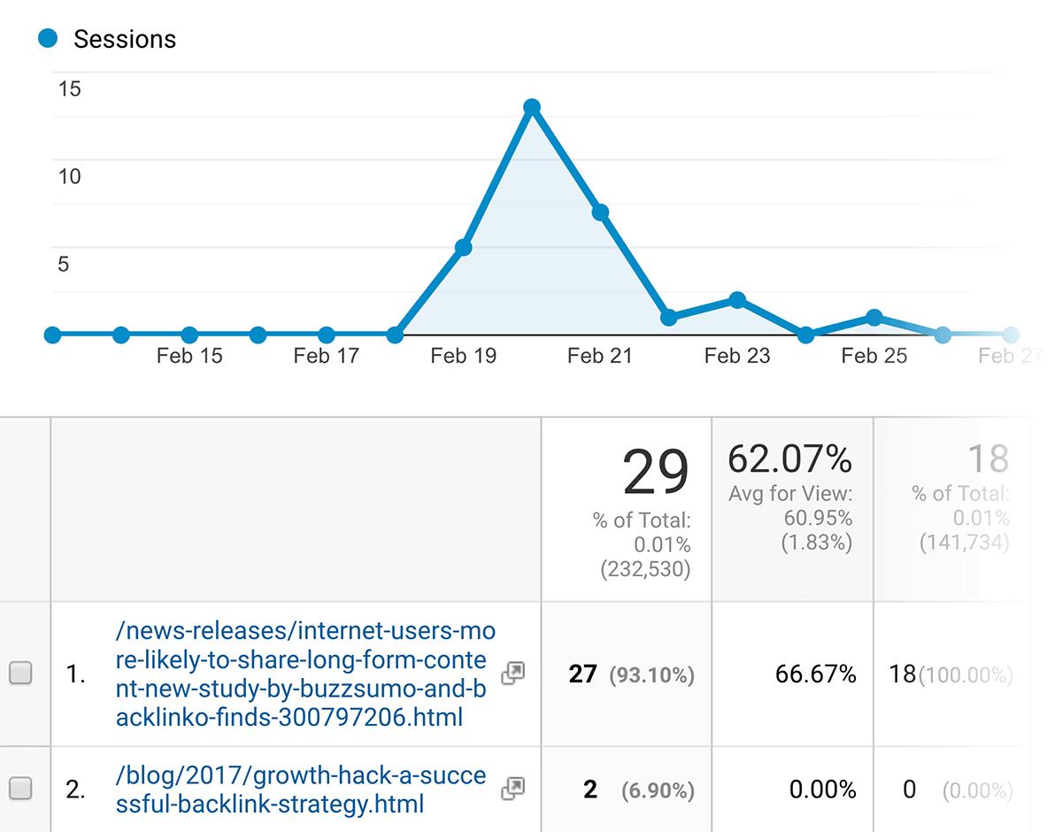BuzzSumo post Google Analytics