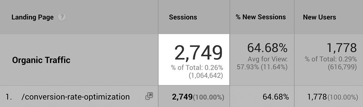 Decent amount of organic traffic