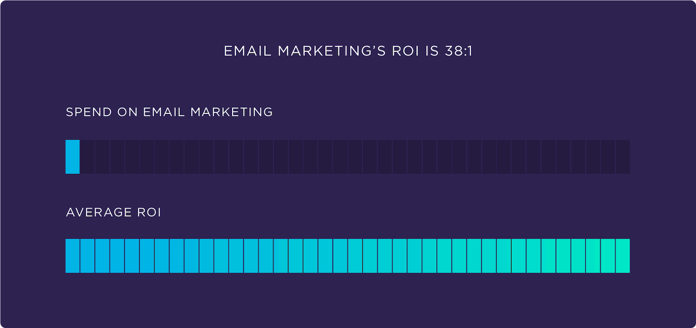 Email marketing's ROI is 38:1
