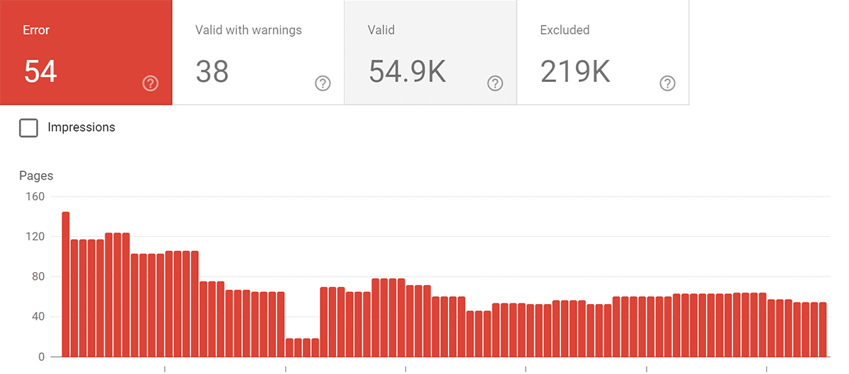 Google Search Console – Errors over time
