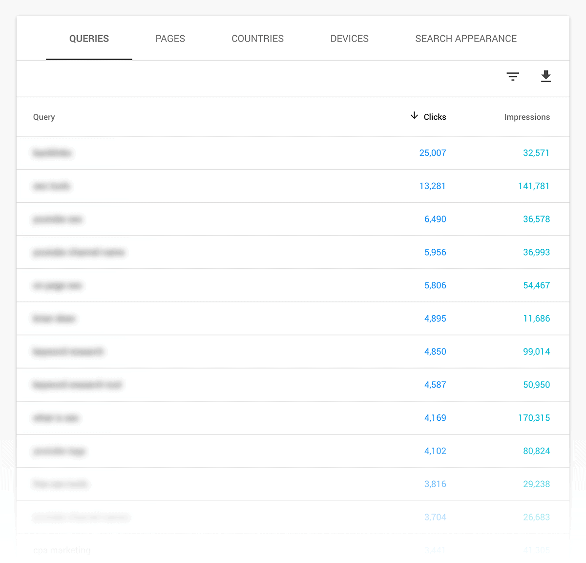 Google Search Console – List of queries