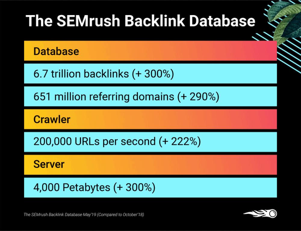 New SEMrush backlink database, 2019