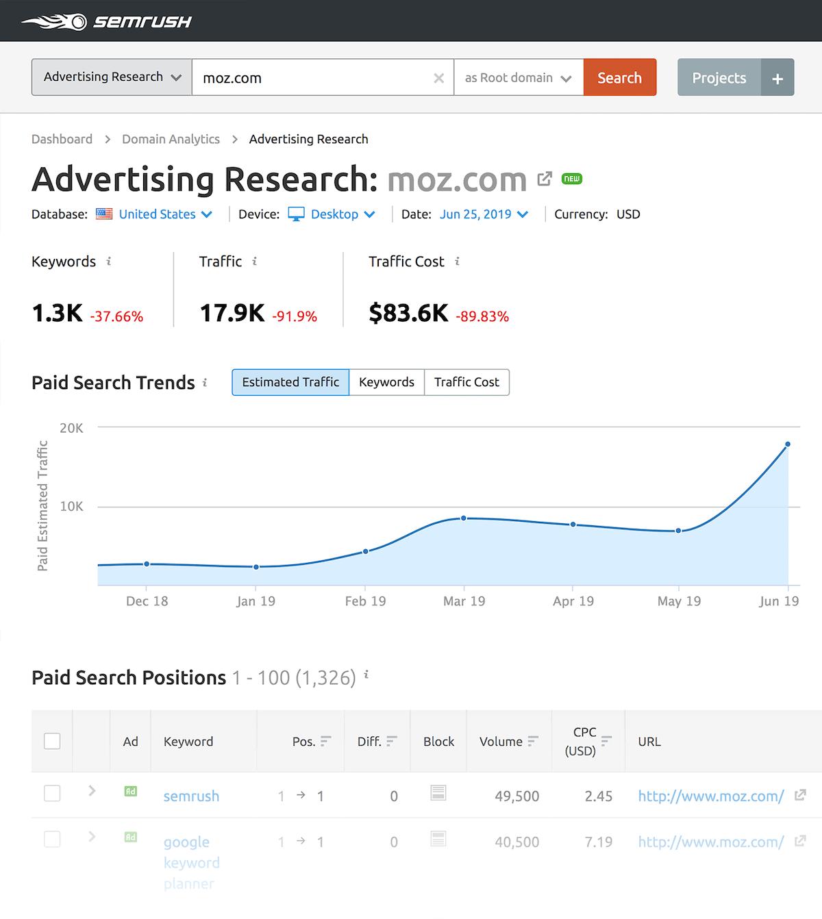 SEMrush – Advertising research