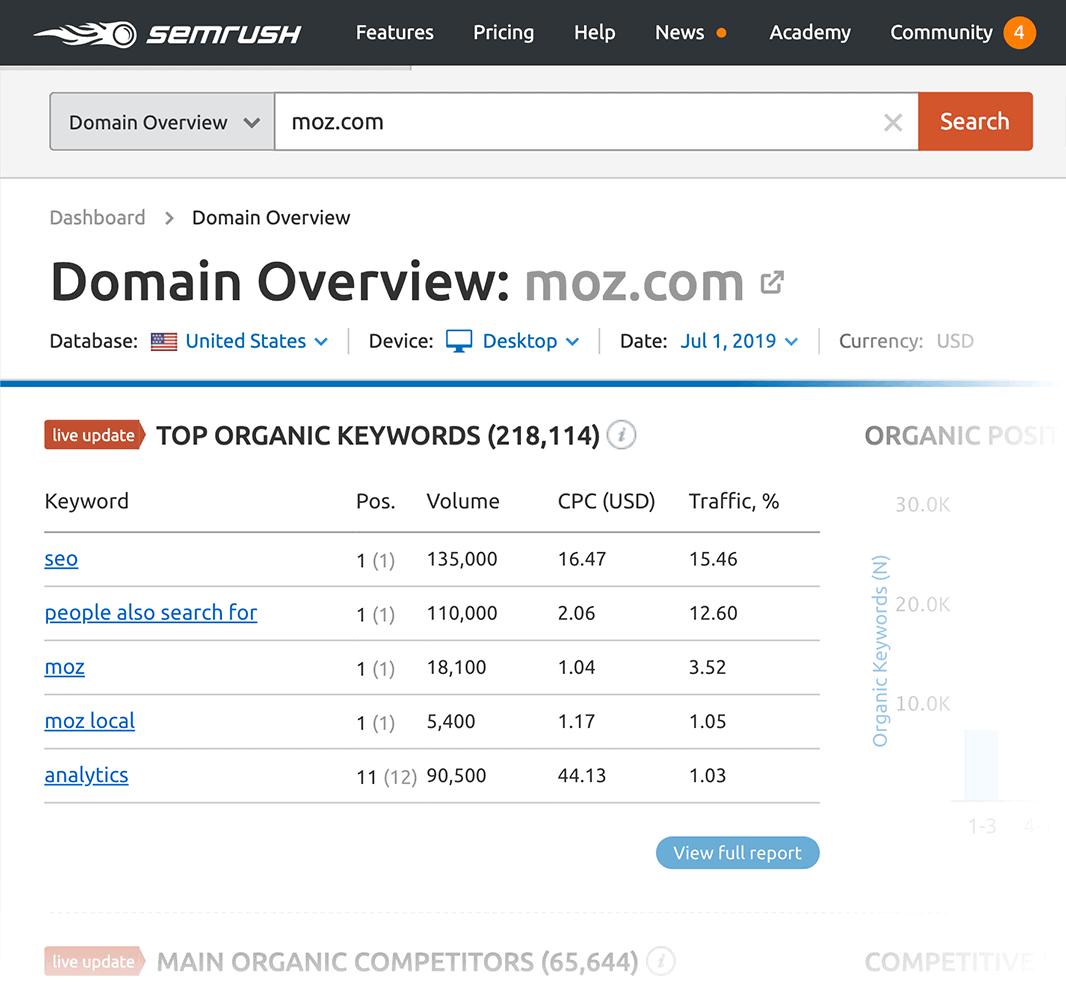 SEMrush – Competitor search