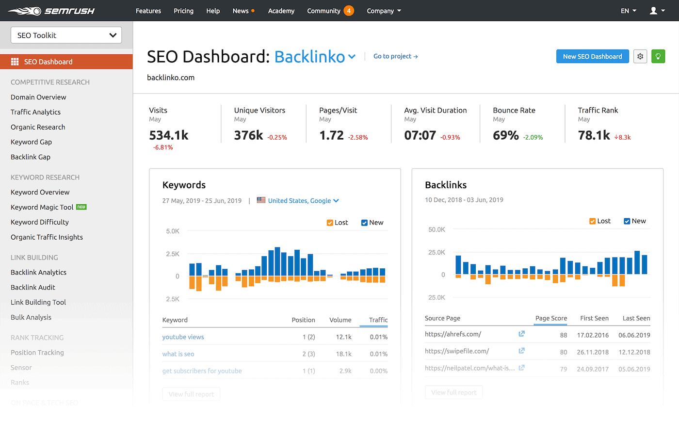 "SEMrush – Dashboard – No ""Contact"" link"
