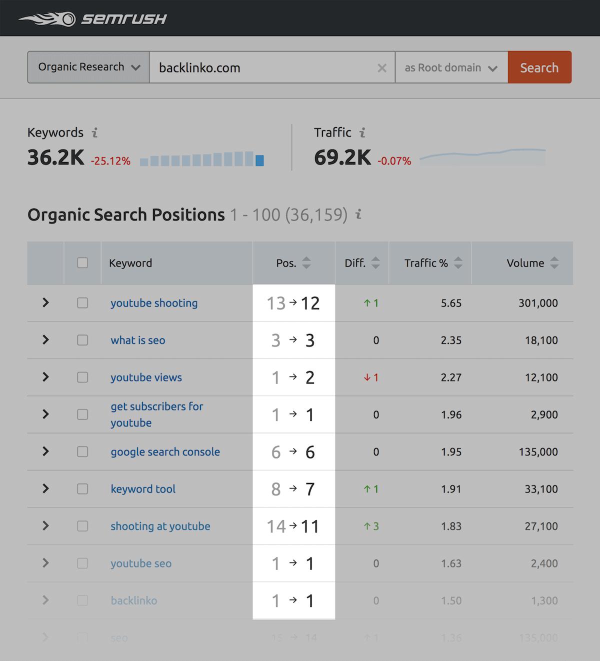 SEMrush – Organic keyword ranking