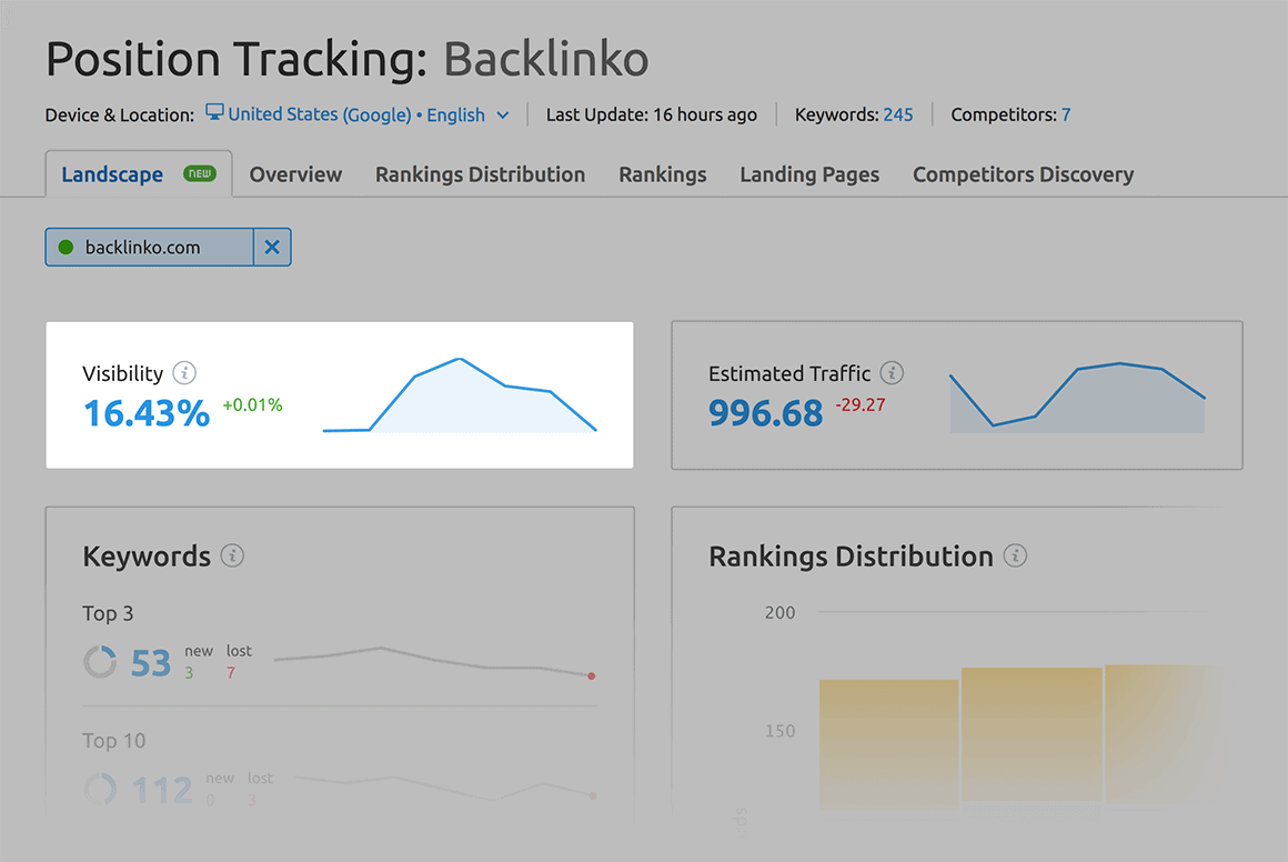 SEMrush – Position tracking visibility