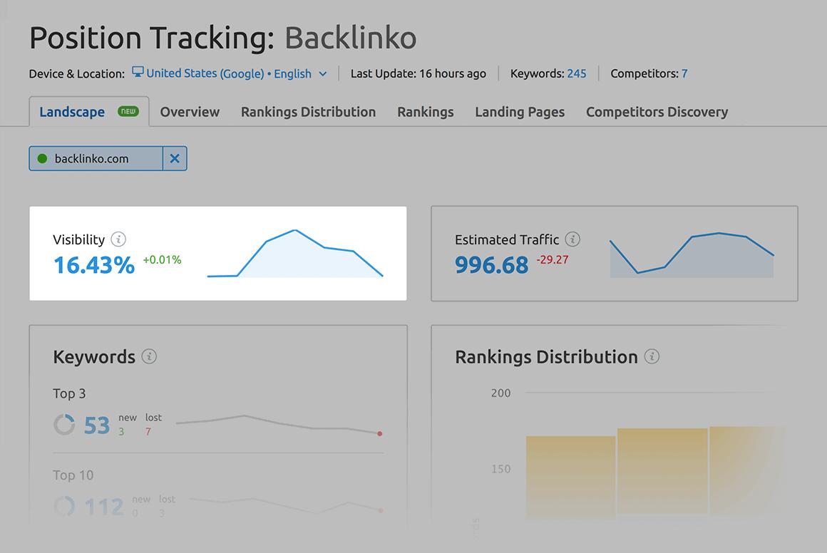 SEMrush – Position tracking visibility