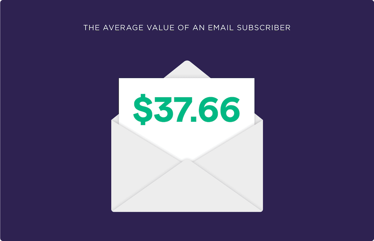 The average value of an email subscriber