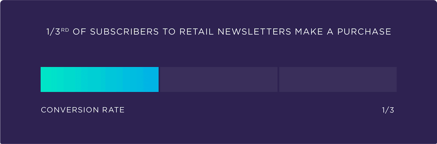1/3 of subscribers to retail newsletters make a purchase
