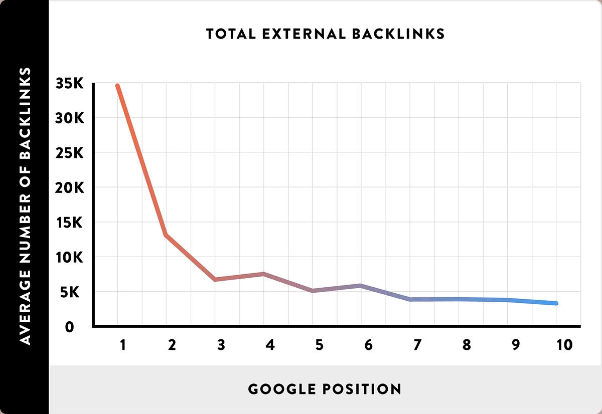 Total external backlinks