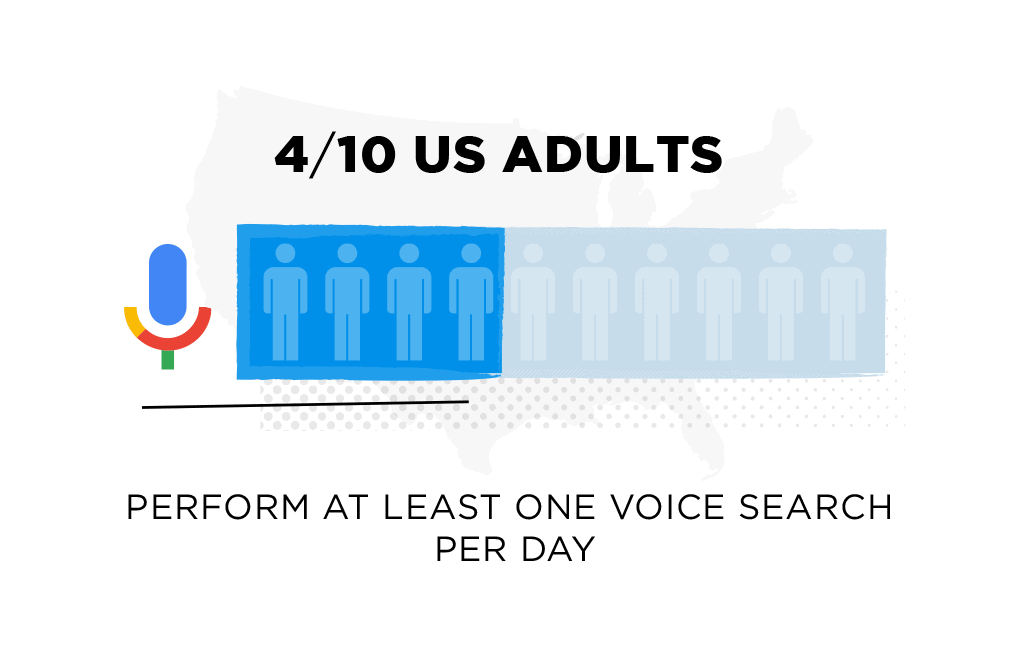 4 out of 10 US adults perform at least one voice search per day