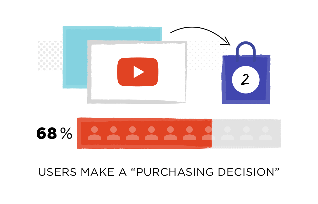 68% of YouTube users state that videos help them make a purchasing decision