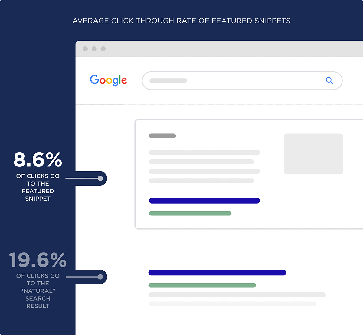 Average click through rate of Featured Snippets