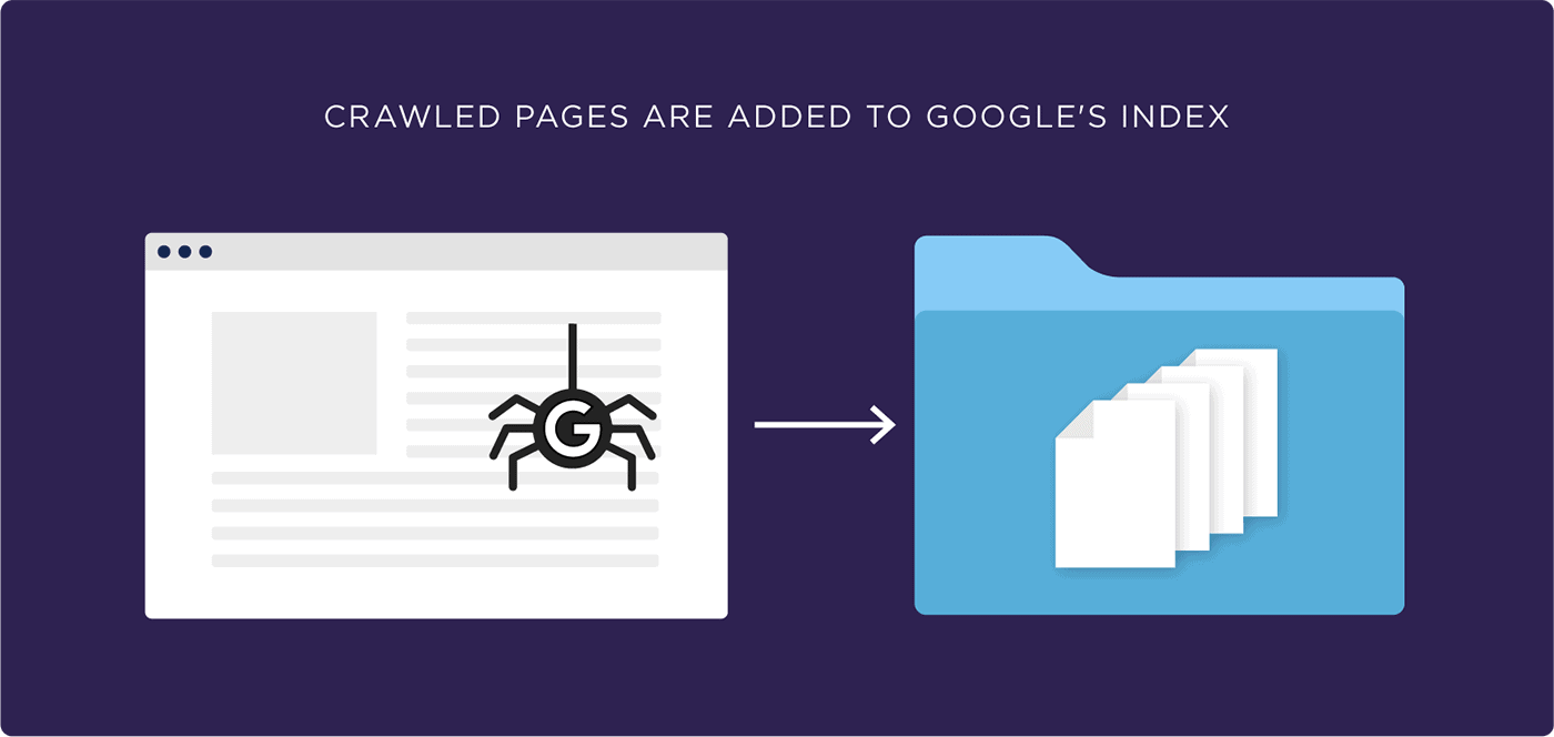 Crawled pages are added to Google's index