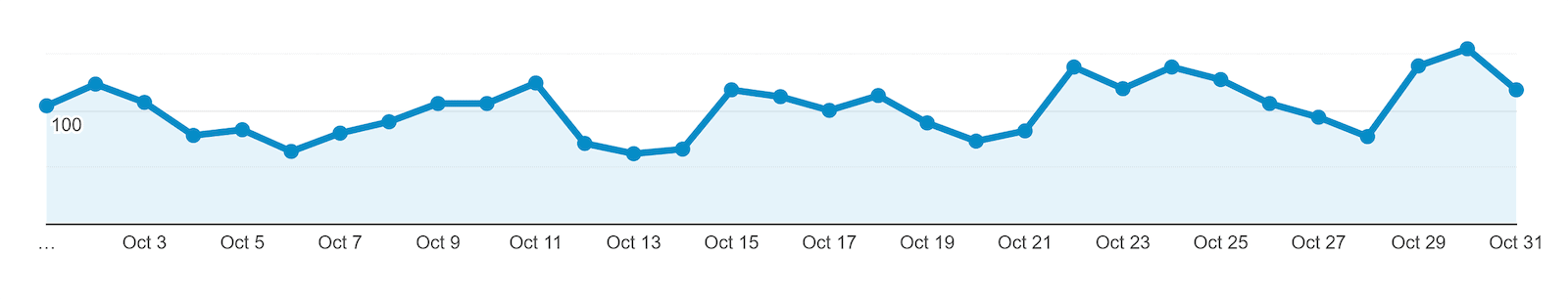 Google Analytics 30-day traffic for one post
