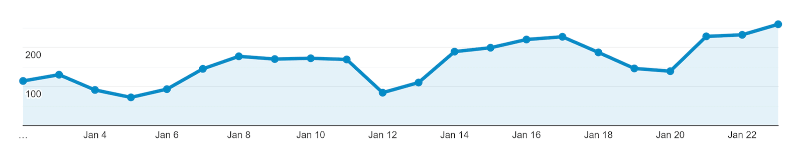 Google Analytics traffic after content change