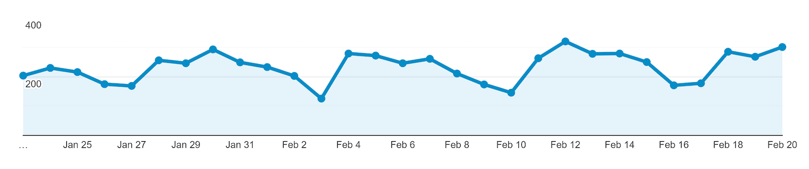 Google Analytics variation in Organic Traffic