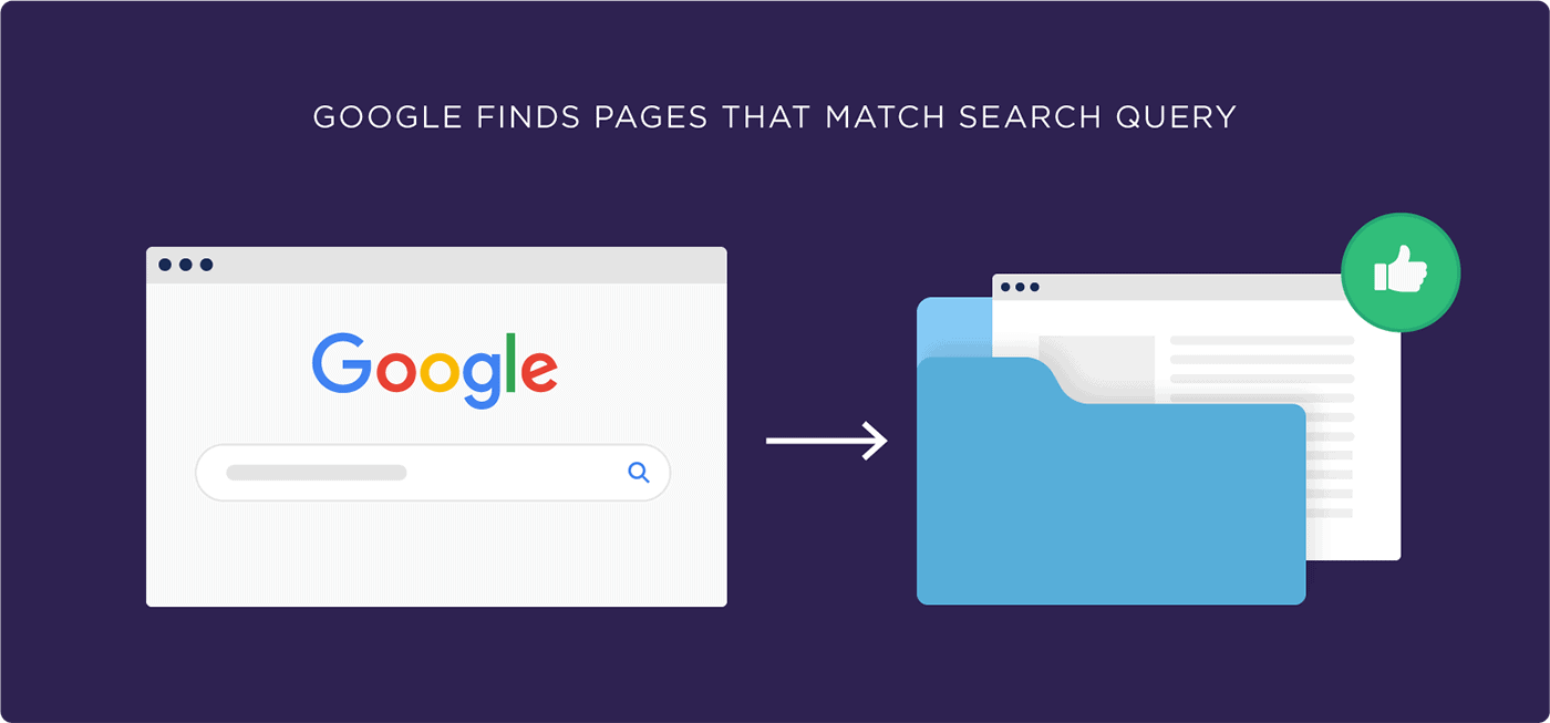 Google finds pages that match search query