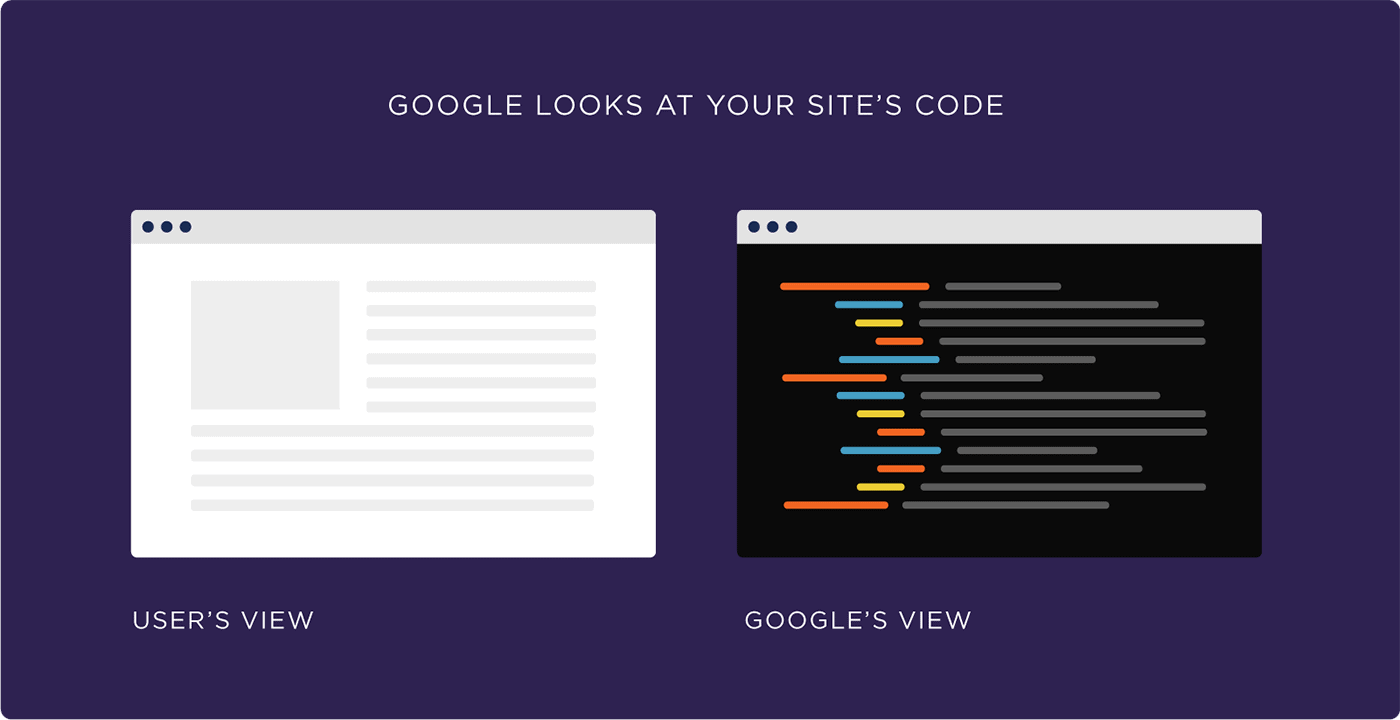 Google looks at your site's code