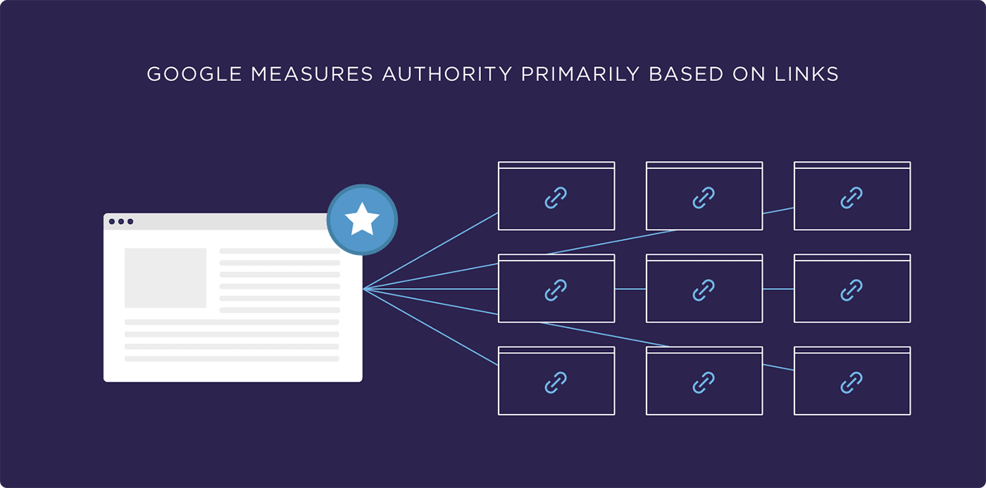 Google measures authority primarily based on links